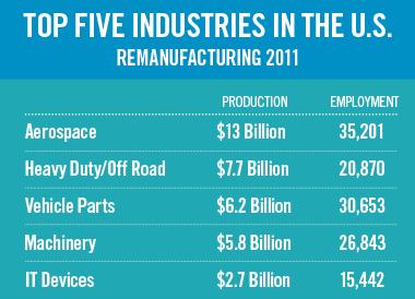 image2-TopFiveIndustries