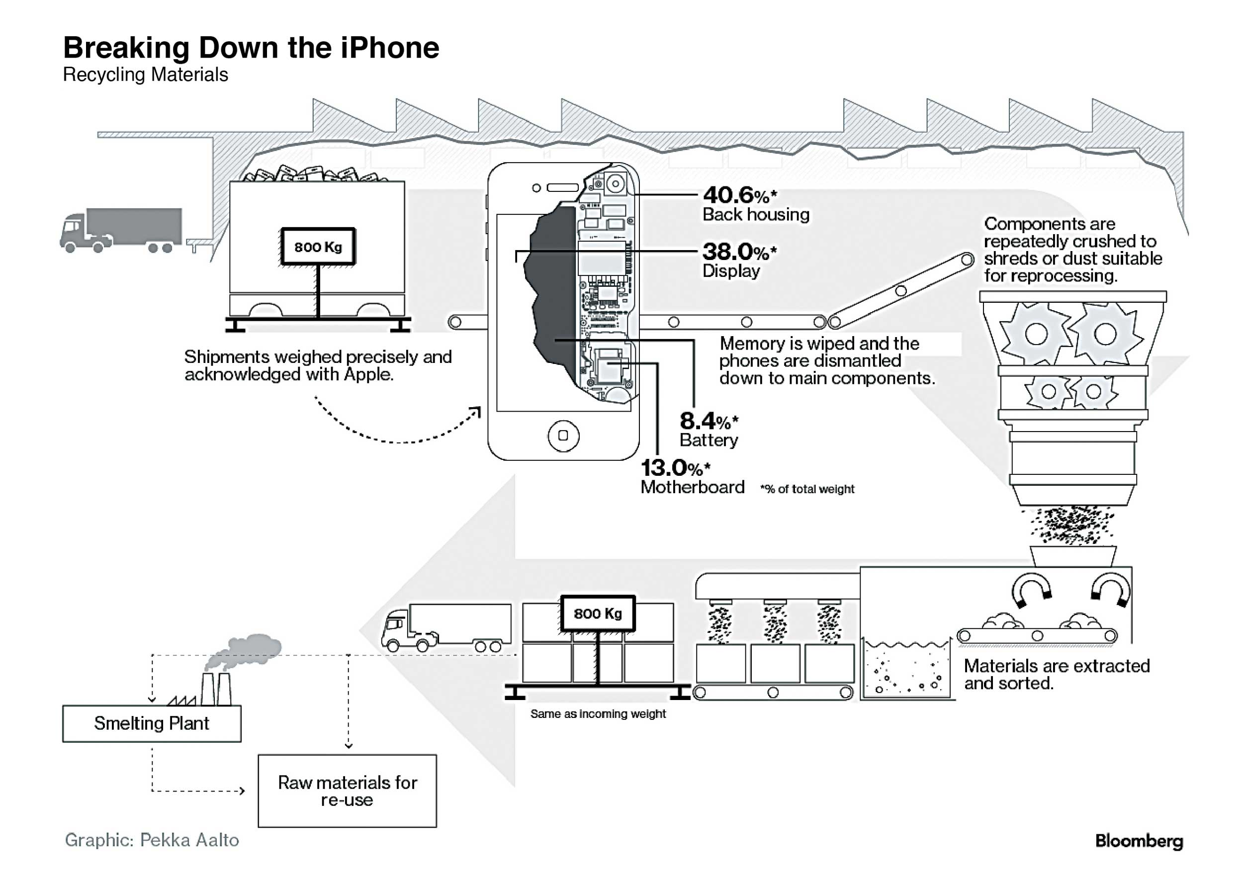 iPhone-RecyclingMaterials