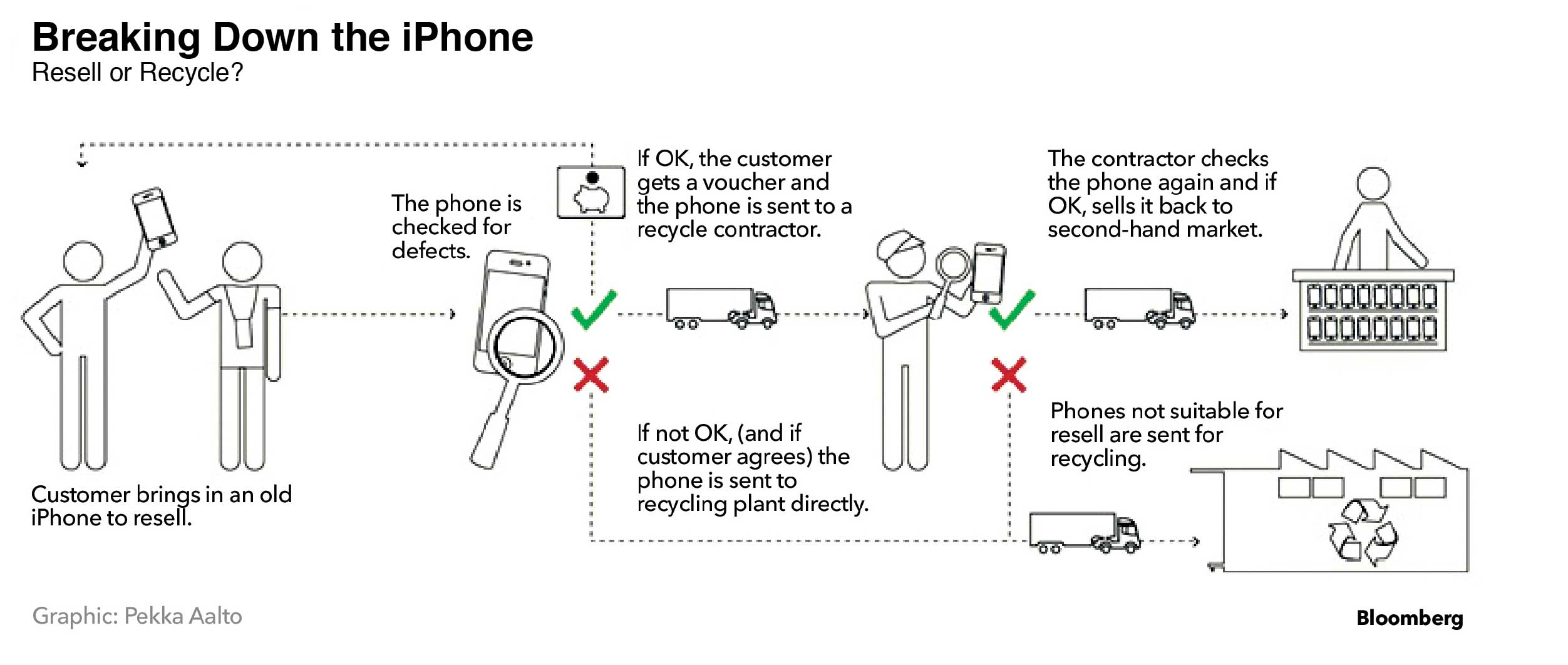 Breaking Down the iPhone: Resell or Recycle