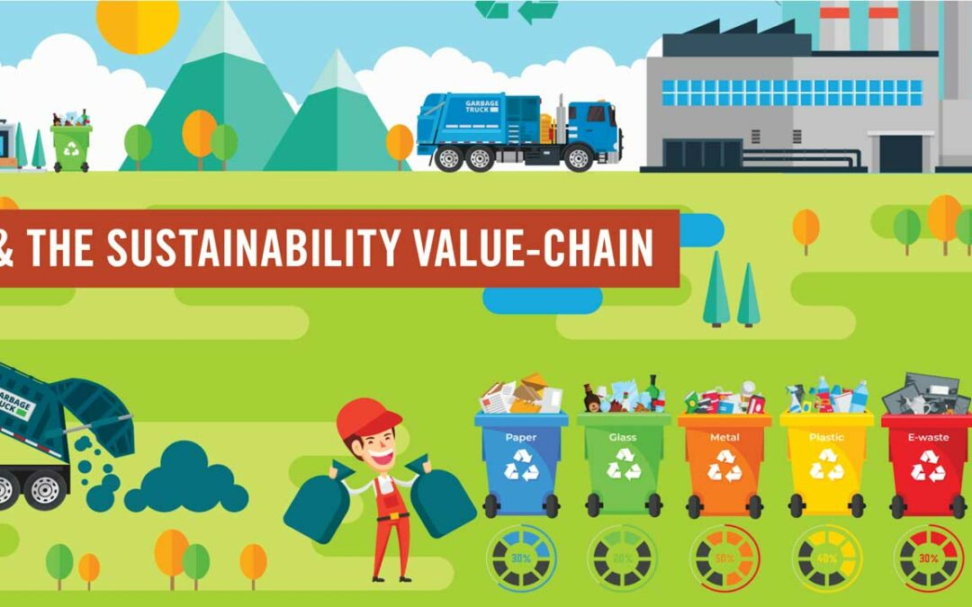 From the Backroom to the Boardroom:Integrating IR into the Sustainability Value Chain